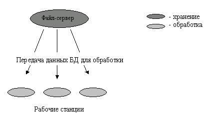 Запрос на данные, выдаваемый клиентом...  Рис.15.3. Схема обработки информации в БД по принципу файл-сервер.