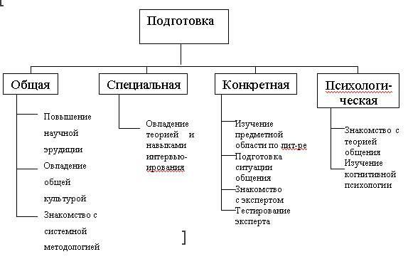 Схема подготовки к интервью и