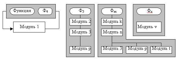 схема (ФМС) алгоритма