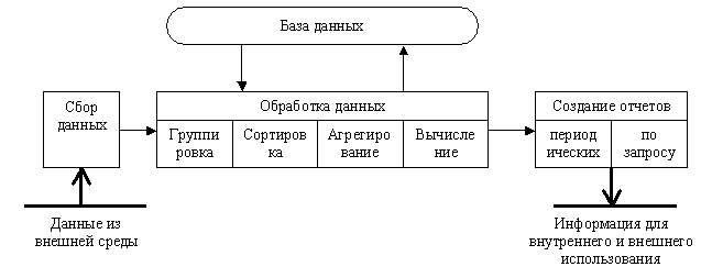 информационной технологии