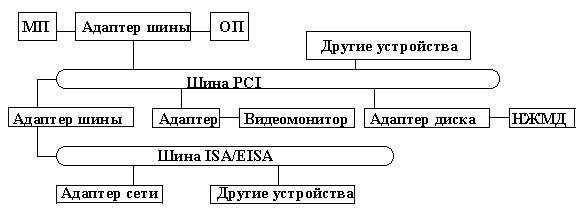 Конфигурация системы с шиной