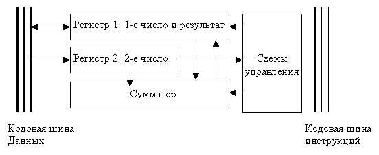 Рис. 4.6.  Функциональная схема АЛУ.  Регистры - быстродействующие ячейки памяти различной.