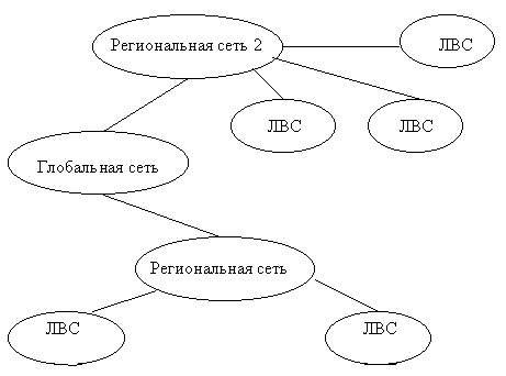 Иерархия компьютерных сетей