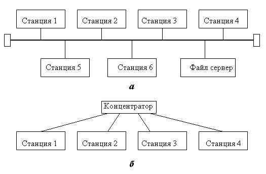 Структурные схемы ЛВС на
