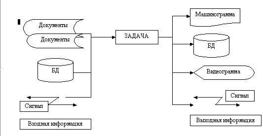 определяющая процесс