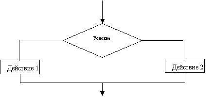 составить блок схему решения следующей задачи