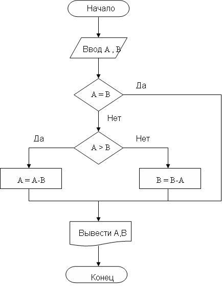 Схема алгоритма для вычисления